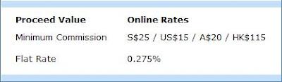 UOB Kay Hian SG fees