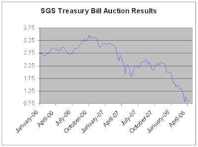 Treasury bill historical chart