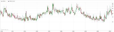 Historical VIX chart