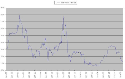 Long term chart of 3-month SIBOR
