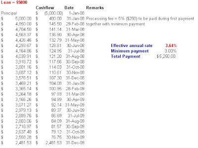 Excel illustration of SCB credit card funds transfer (24-month)