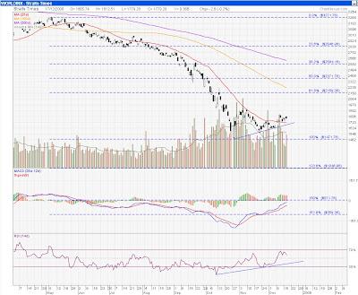 STI chart - 18 Dec 08