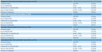 CIMB commission rates for SGX stocks