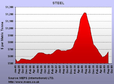 Price chart of steel - Aug 2009