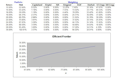 Efficient Frontier of Selected STI Stocks