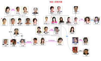 Introducing  quot        quot   Taiwanese Drama Extended Family Tree Diagram