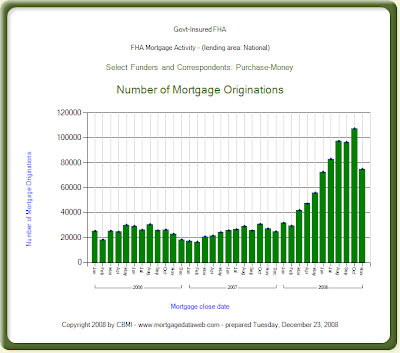 Monthly FHA Purchase Mortgage Data Chart