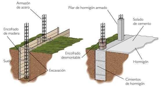 Proyecto de computacion for Como construir piletas de hormigon armado