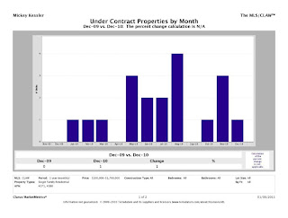 Lower%2BGlen CMM Report UnitsUnderContract chart Lower Glen Charts
