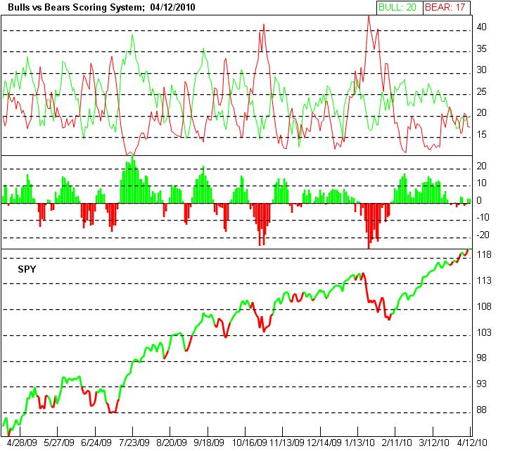 Short term stock trading system