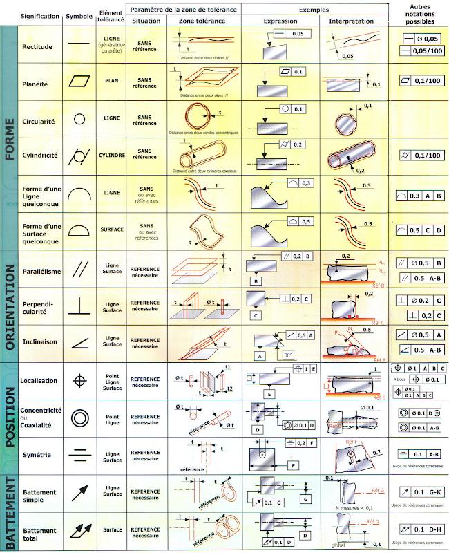 Memento cotation ISO
