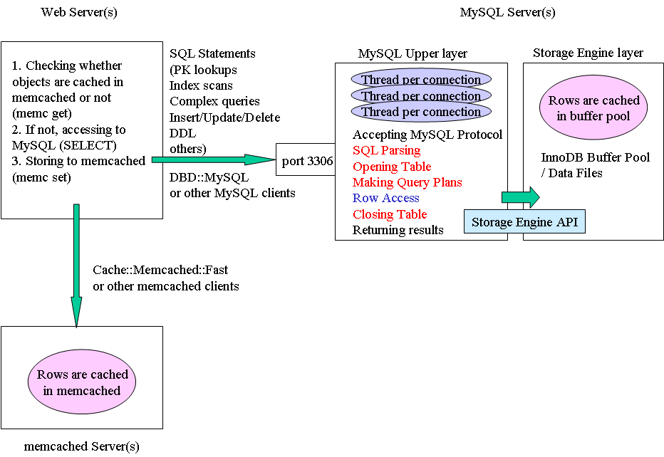 Invalidating query cache entries mysql