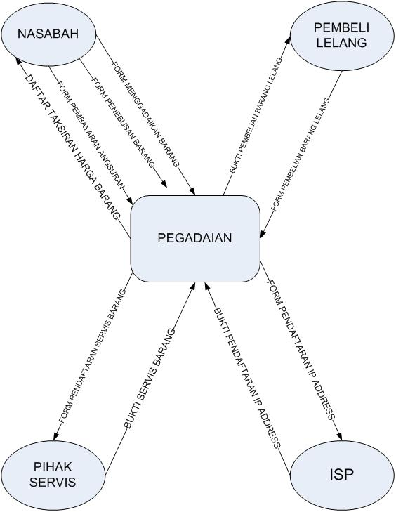 Data flow diagram ipb si pipin anggaliya diagram konteks pegadaian ccuart Image collections