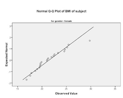 relationship between bmi and height