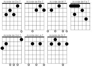 Acordes Mayores y Menores 7  Aprende Guitarra a tu Ritmo
