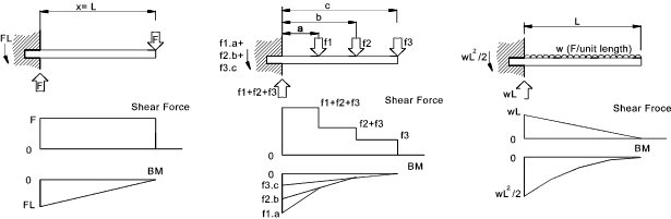 Draw the shear diagram for the cantilevered beam.