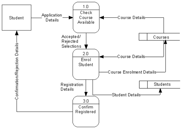 Aspcdbms Data Flow Diagrams Dfd Level 1high Level Diagram