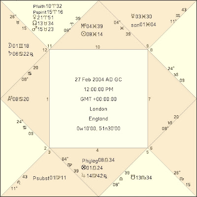 Horary Astrology Blog An Example Of A Horary Event Analysis A