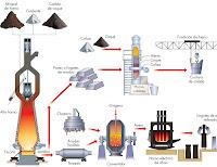 Proceso de obtención de acero y fundiciones