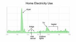 Google Power Meter