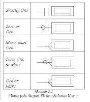 Suwirno mawlan pemanfaatan efektivitas erd jrtin dengan chen membandingkan pemanfaatan efektif diagram entitas relasi onal diagram er metode james martin dengan metode chen pada studi kasus pengem bangan sistem ccuart Choice Image