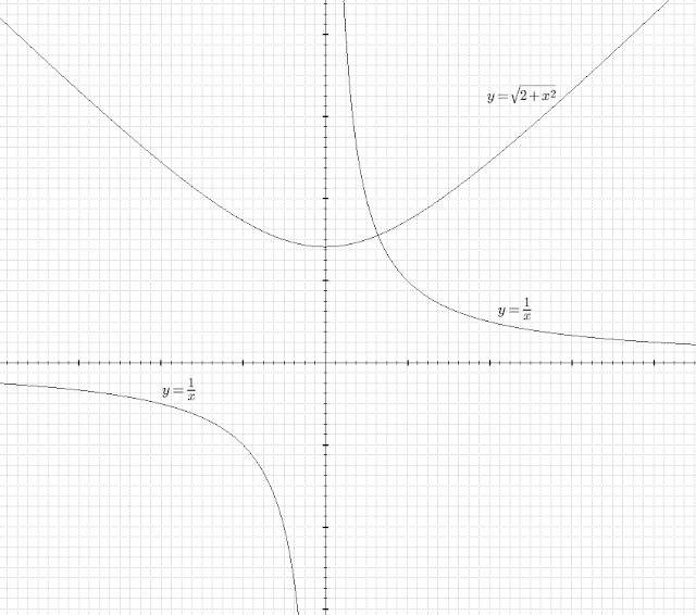 графики гипербол