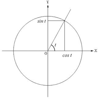 определение тригонометрических функций синус и косинус