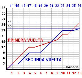 COMPARATIVA PRIMERA/SEGUNDA VUELTA