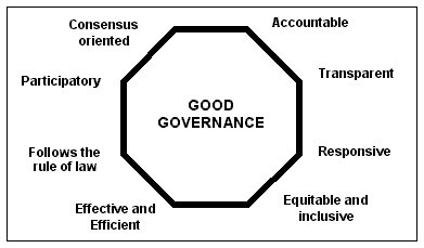 A Measurement of Good Governance
