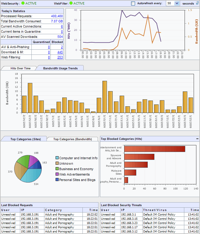 GFI WebMonitor Dashboard