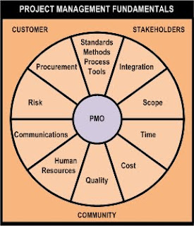 standards project Quality management planning template this template is provided as a guide to help the project leader/manager plan quality management activities for the project.