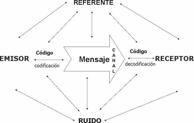 Circuito De La Comunicacion : Circuito de la comunicacion factores comunicación