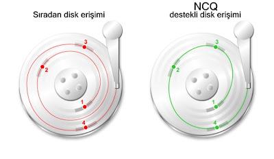 ncq ve ncq özelliği olmayan disk karşılaştırması