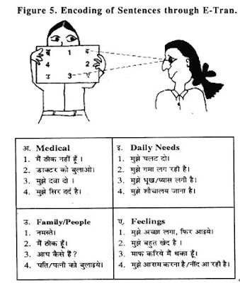 non-verbal communication research papers Non verbal communication introduction non verbal communication is the process of receiving and sending information through wordless messages for the purpose of.