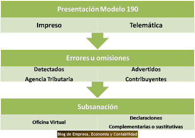 Blog de empresa econom a y contabilidad nueva regulaci n for Oficina virtual tributaria