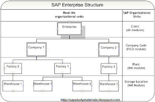 sap assign store to layout module