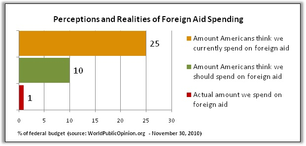 usa foreign aid reality