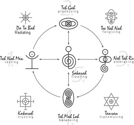 Tanran Reiki The Five Relationship Healing Symbols