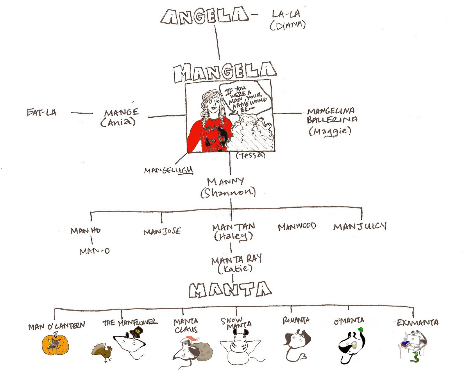 Manta Ray Evolution on Lemur Food Web Diagram