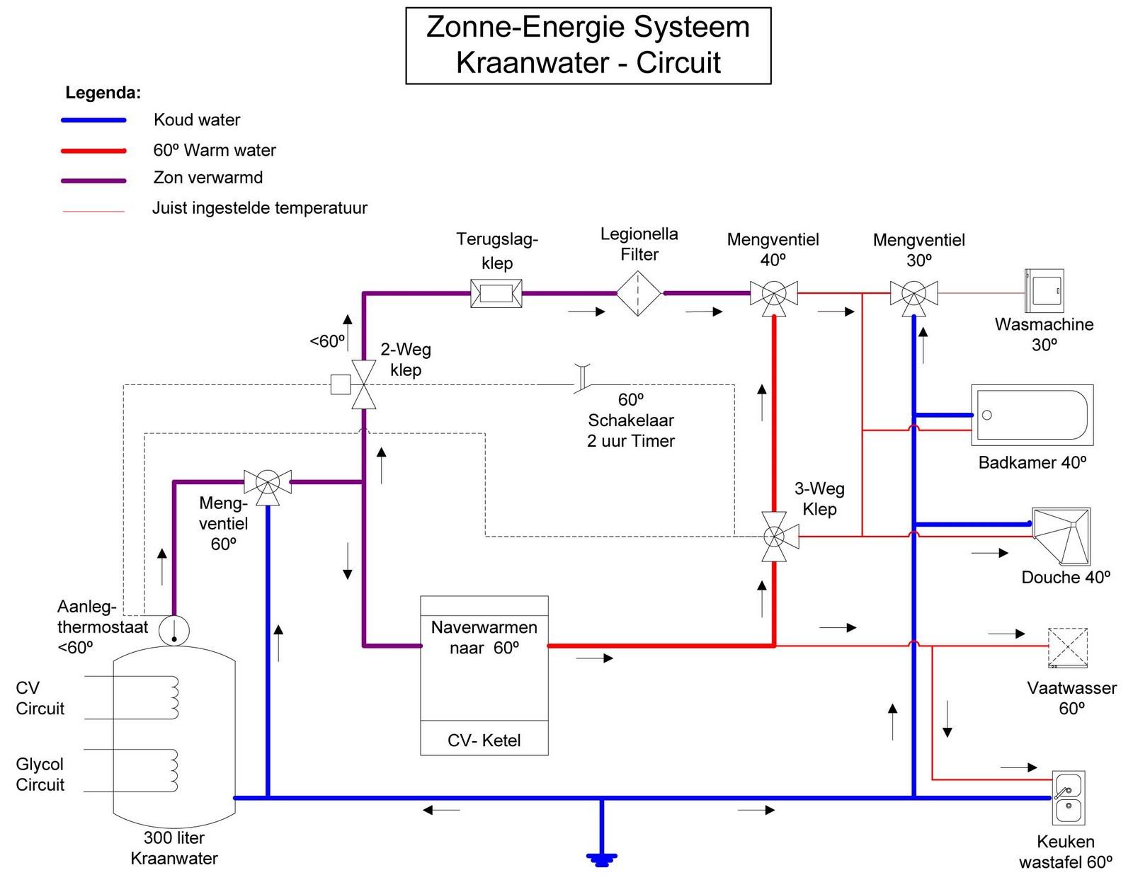 Hotfill boiler aansluiten