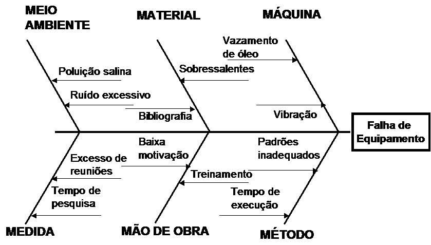 s u00e9rie ferramentas de gest u00e3o  diagrama de causa e efeito