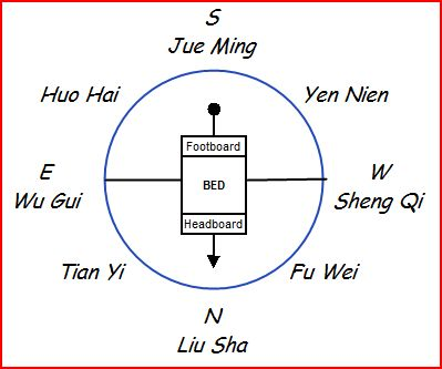 The feng shui trader Feng shui master bedroom direction