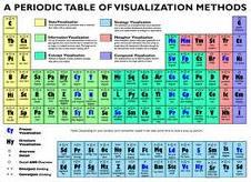 Ingenieria quimica unidad n3 clasificacin periodica de los tabla peridica es un esquema donde los elementos qumicos estn ordenados segn su nmero atmico creciente en perodos y familias urtaz Gallery