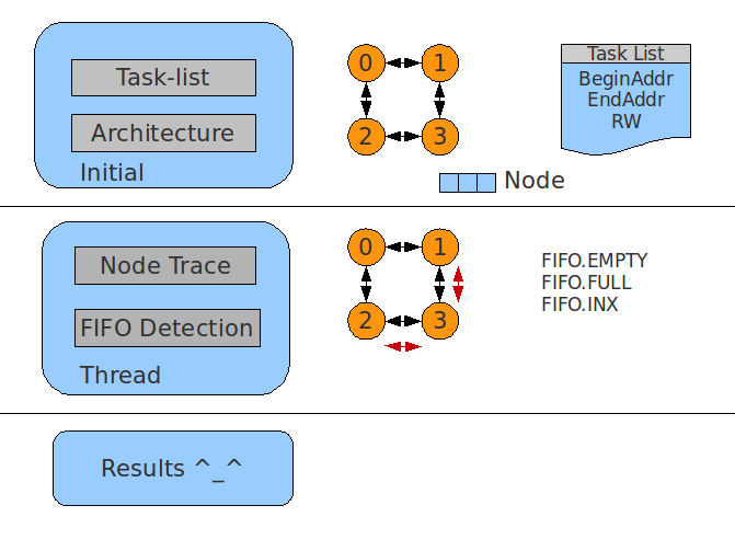 Learning plus network on chip c emulator for Void architecture definition