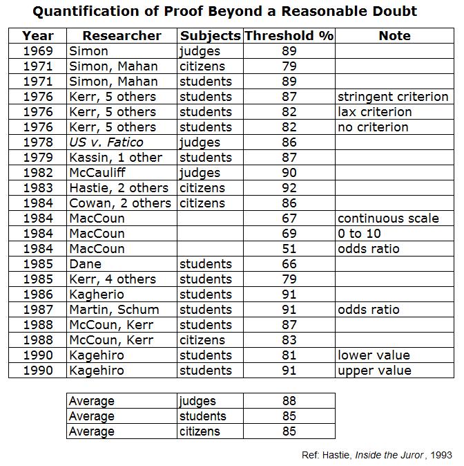 The Skeptical Juror Proof Kinda Beyond A Reasonable Doubt