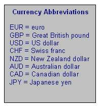 Forex currency abbreviations