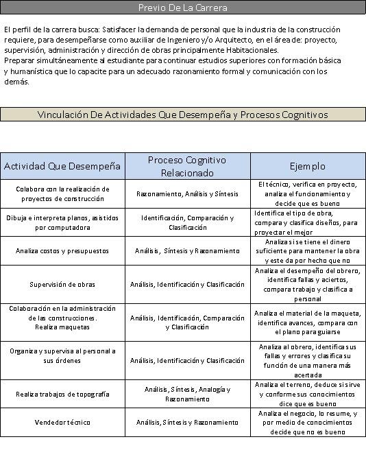 Desarrollo de habilidades de pensamiento cecyt 1 perfil - Tecnico en construccion ...