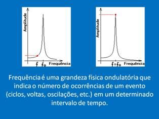 Hertz (Hz): Corresponde ao número de oscilações por segundo.