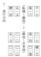 座席配置図(□は空席)