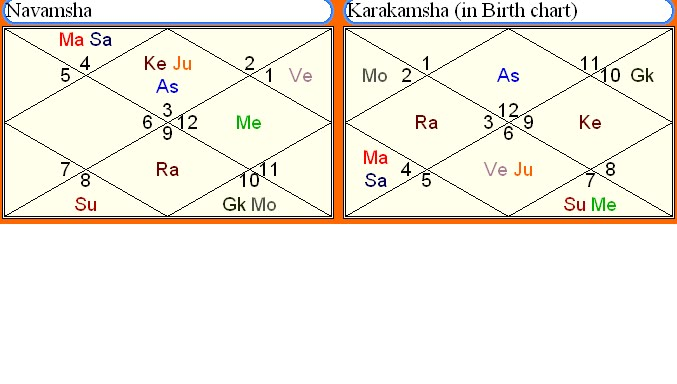 Astrology...Vedic Science~: Ishta Devata